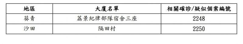 【新冠肺炎香港確診名單】新增118宗確診又創單日新高!新型冠狀病毒疫情確診者資料及居住大廈、曾到訪地點名單一覽(最新消息)