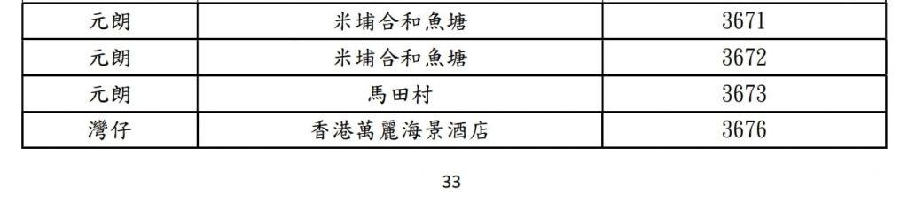 【新冠肺炎香港確診名單】新增89宗確診個案 連續5日雙位數!新型冠狀病毒疫情確診者資料及居住大廈、曾到訪地點名單一覽(最新消息)