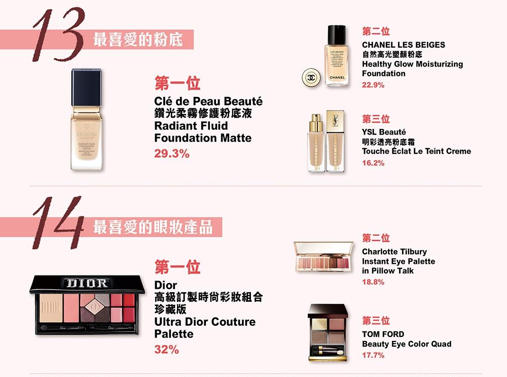 美妝排行榜 推薦 好用 化妝 護膚品 MORE第19屆美容產品大賞
